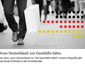 Wenn Deutschland 100 Geschäfte hätte… – animierte Infografik!